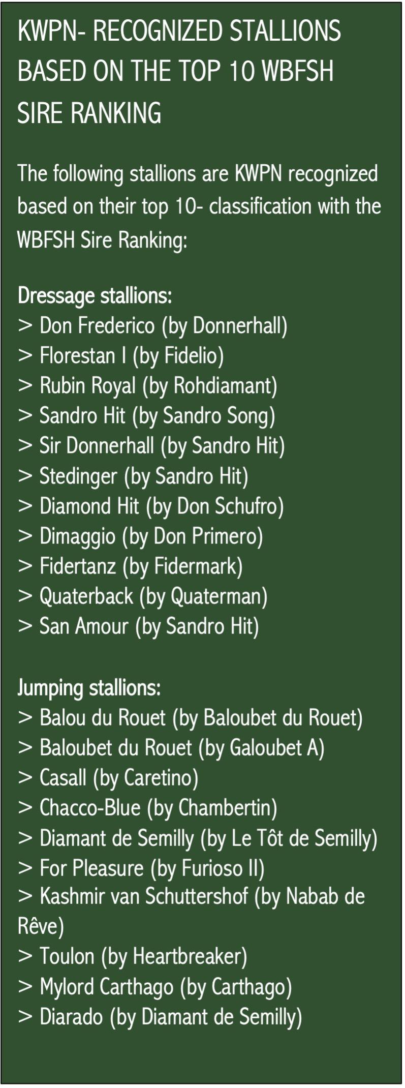 Top 10 WBFSH Sire Ranking